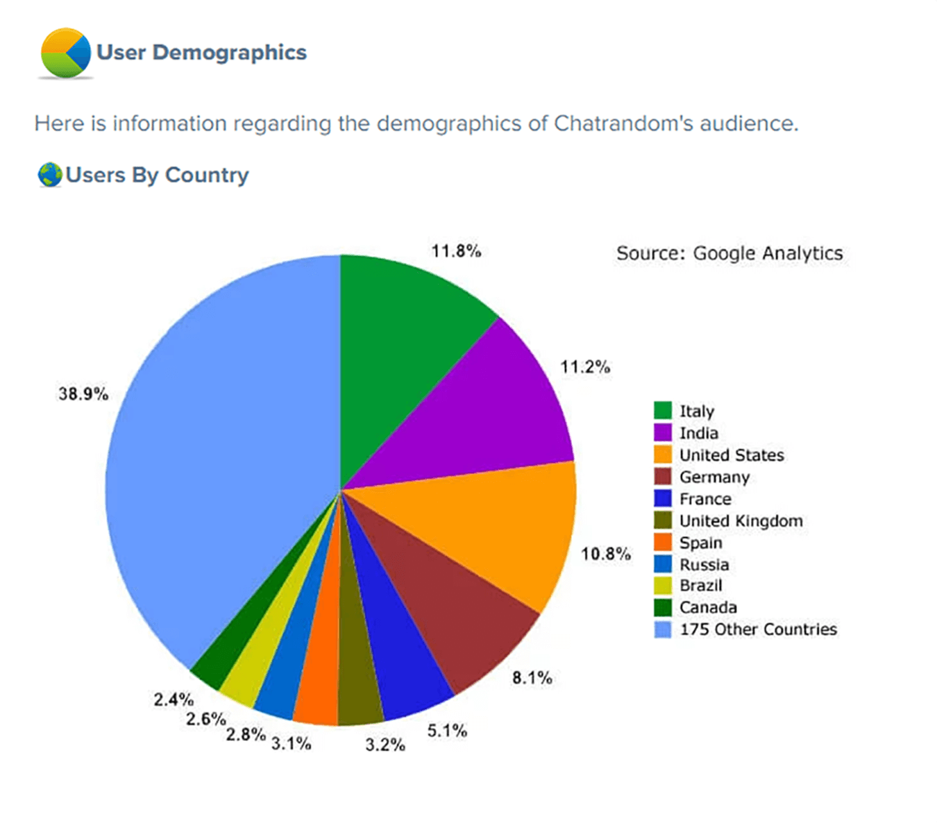 Chatrandom Demographics